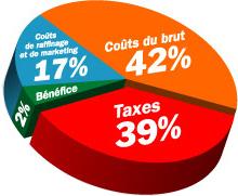 Taxessence